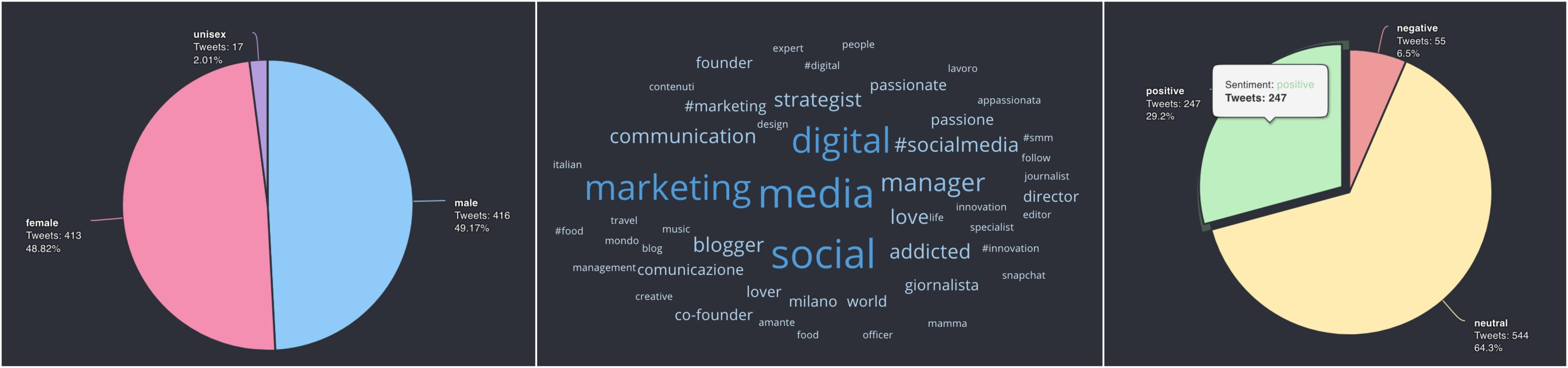 Immagine che mostra i widget Gender Pie, Word Cloud e Sentiment Analysis su Kpi6