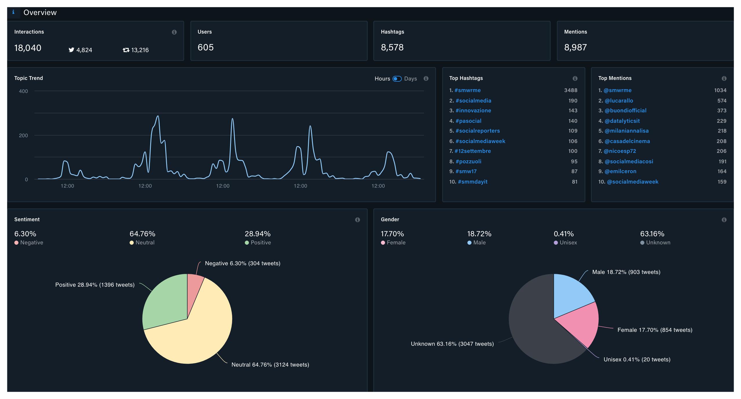 L'overview dell'analisi di Kpi6 sulla Social Media Week di Roma