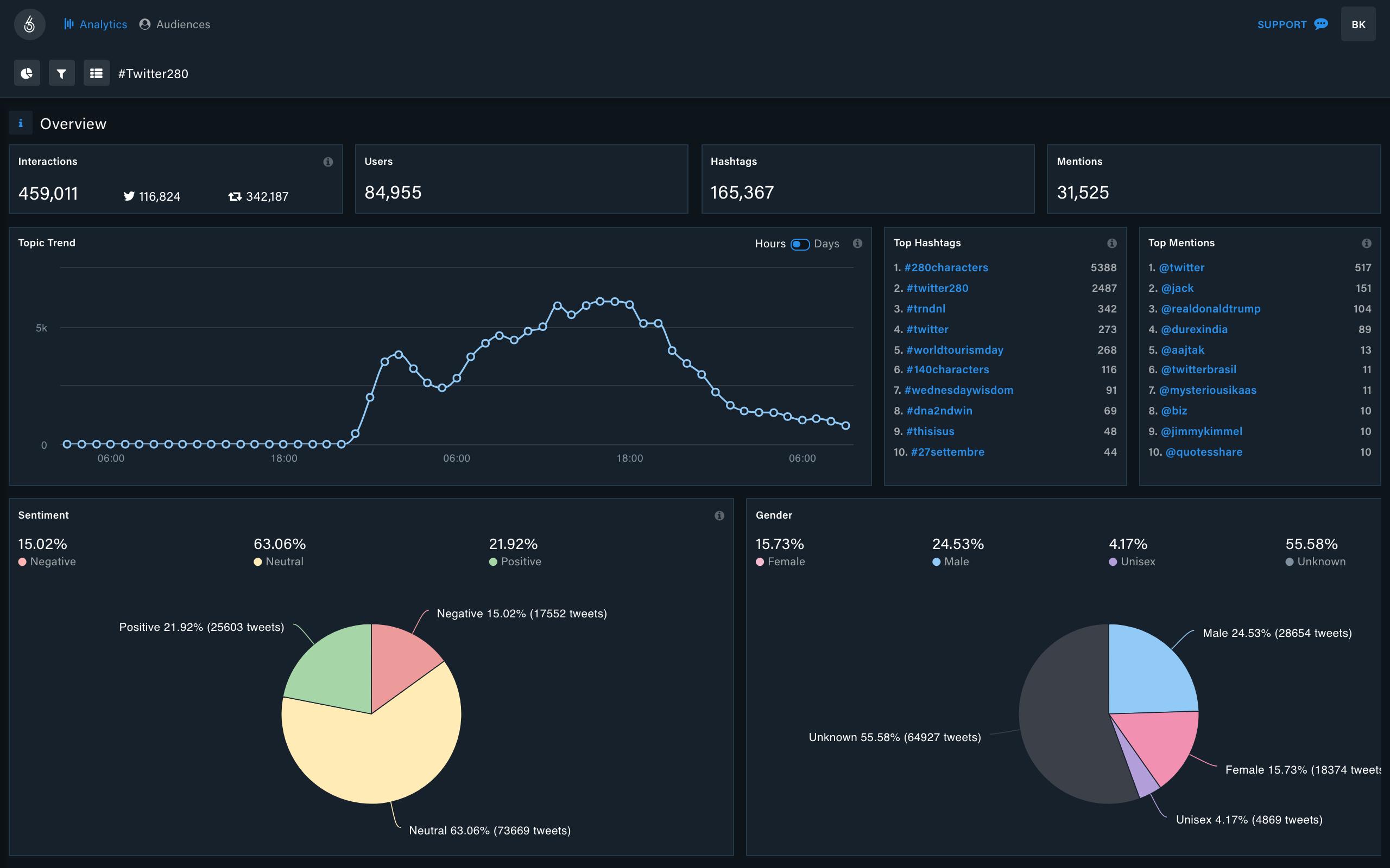Immagine che mostra l'overview di Kpi6 nell'analisi sul passaggio di Twitter a 280 caratteri