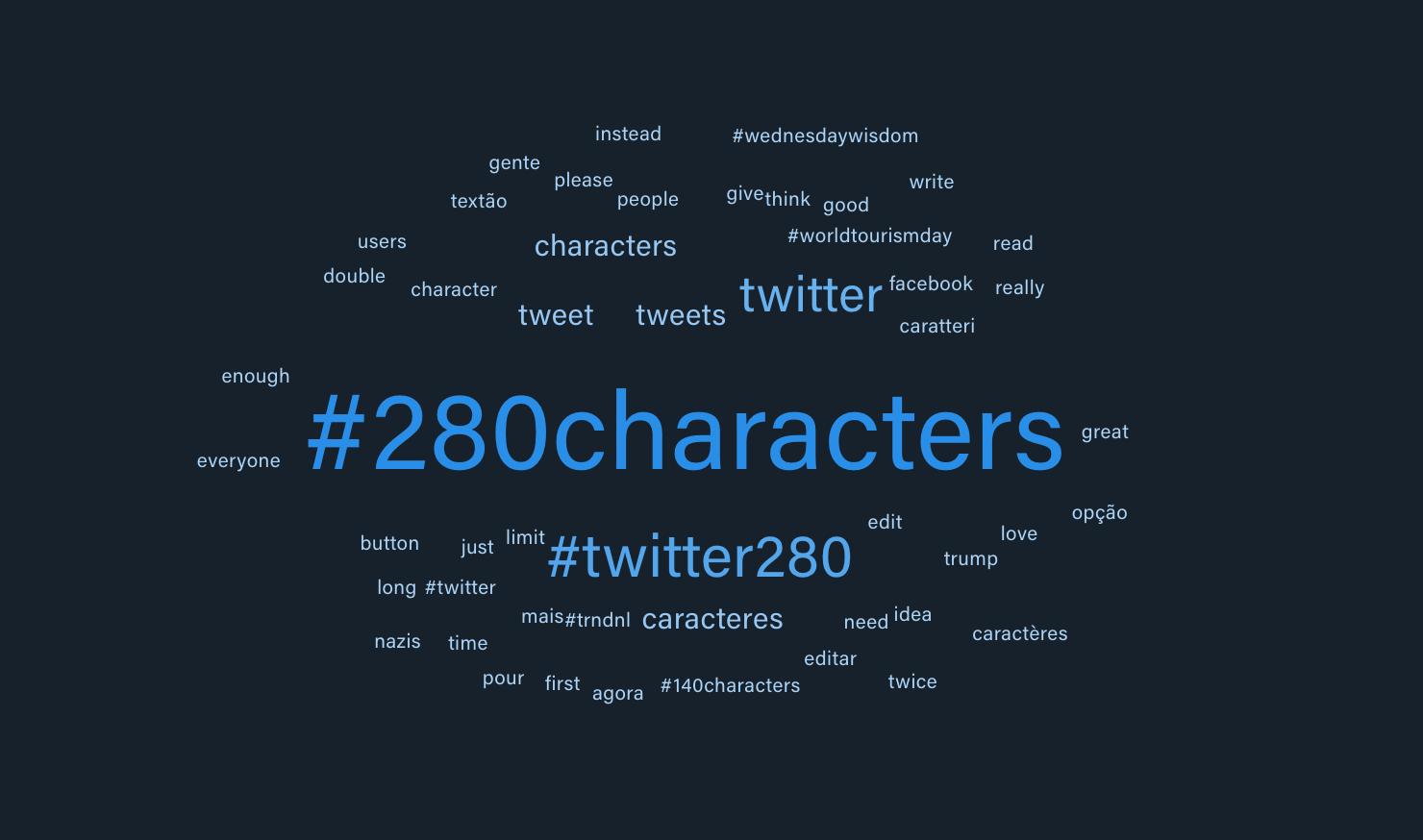 Immagine che mostra il word cloud di kpi6 nell'analisi sul passaggio di Twitter a 280 caratteri