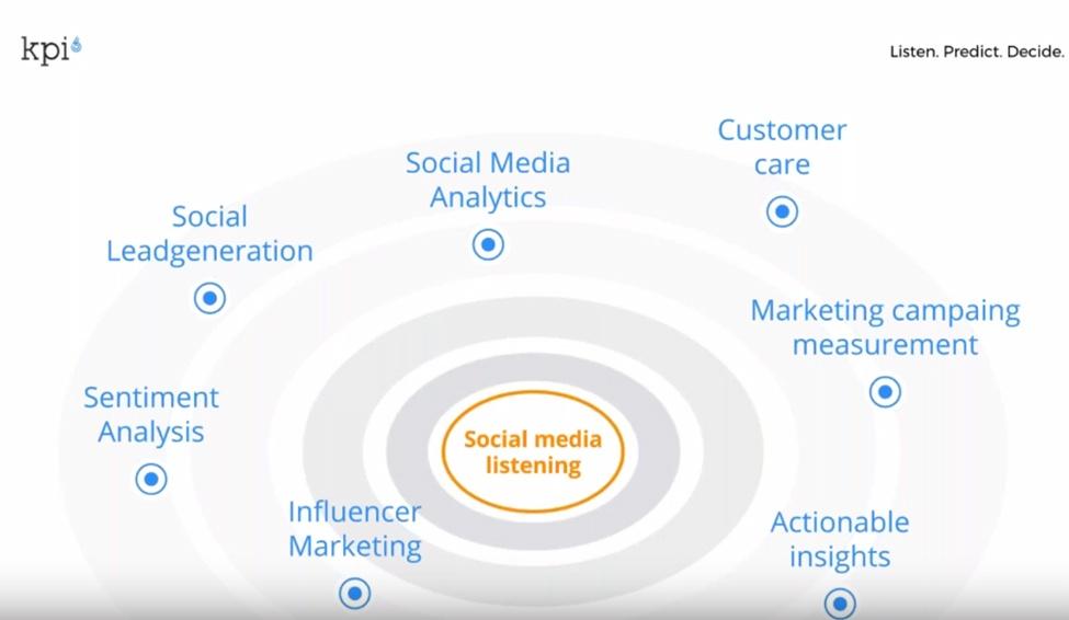 Immagine che mostra social le funzioni del Social Media Listening