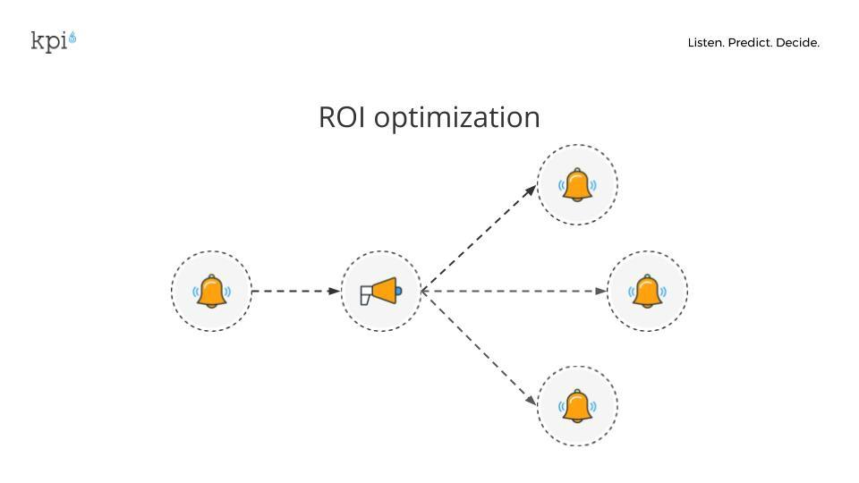 immagine che mostra il processo della roi optimization