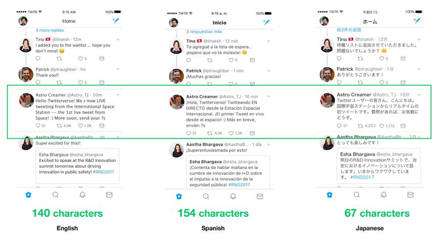 Immagine che mostra il confronto fra numero di caratteri usati in diverse lingue su Twitter